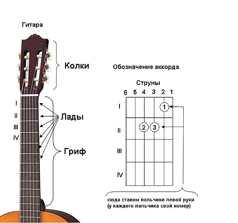 Уроки игры на гитаре аккорды