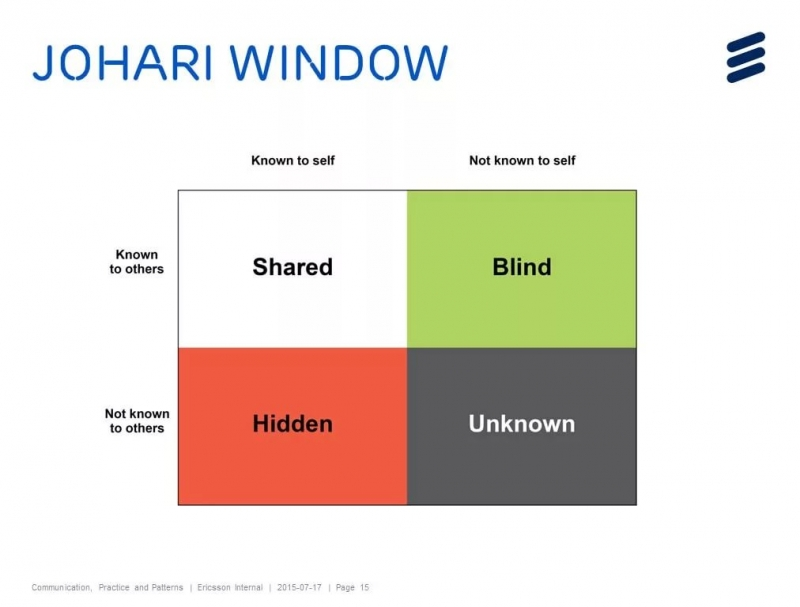 the importance ote knowledge of the johari window in interpersonal communication Enhance development of research-driven focus to the evidence based foundation needed for students to develop core knowledge of johari window importance of.
